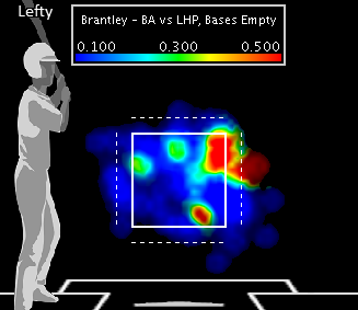 Can Brantley handle leadoff duties?