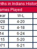 Worst month in Tribe history?