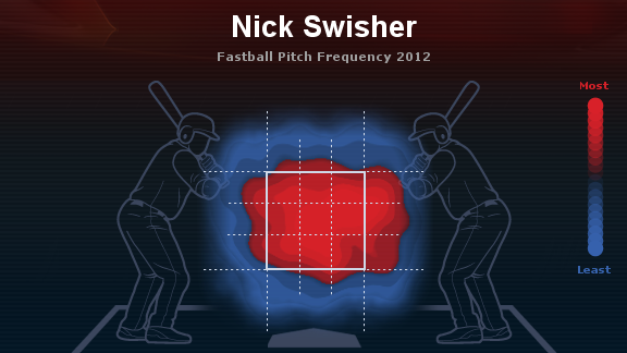 swisher fastballs 2012