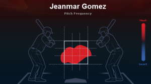 Jeanmar Gomez pitch frequency in 2012 with the Indians.