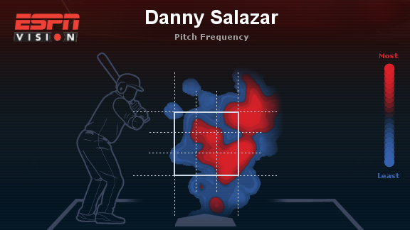 Salazar against left-handed hitters yesterday against the Blue Jays.