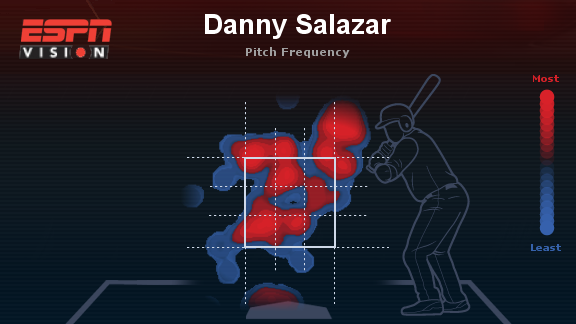 Salazar against right-handed hitters against the Royals on April 22.