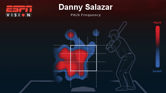 Salazar against right-handed hitters on April 27 against the Giants.