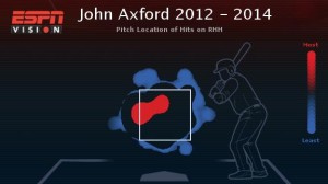 axford 2012-2014 rh hits