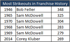 strikeout record