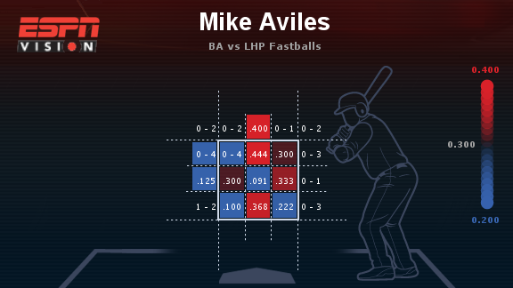 Aviles vs fastballs