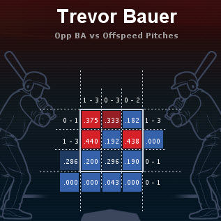 Bauer Offspeed Pitches