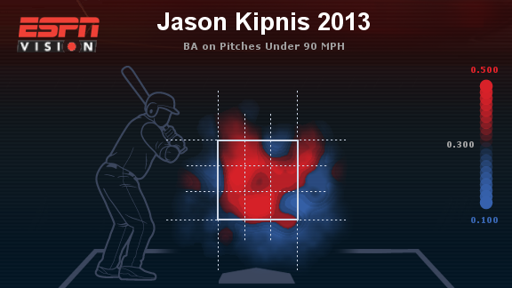 Kipnis slow pitches 2013