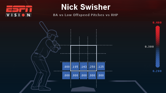 Swisher low pitches
