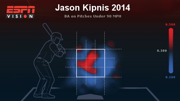 kipnis slow pitches 2014