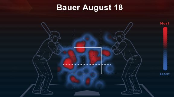 August 18 vs. the Red Sox, 1.2 IP, 5 ER, 6 hits