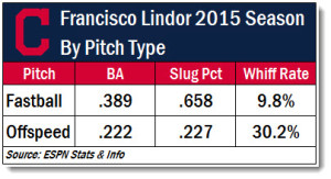 Lindor 2015 pitches