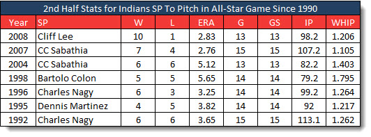 Indians ASG pitchers